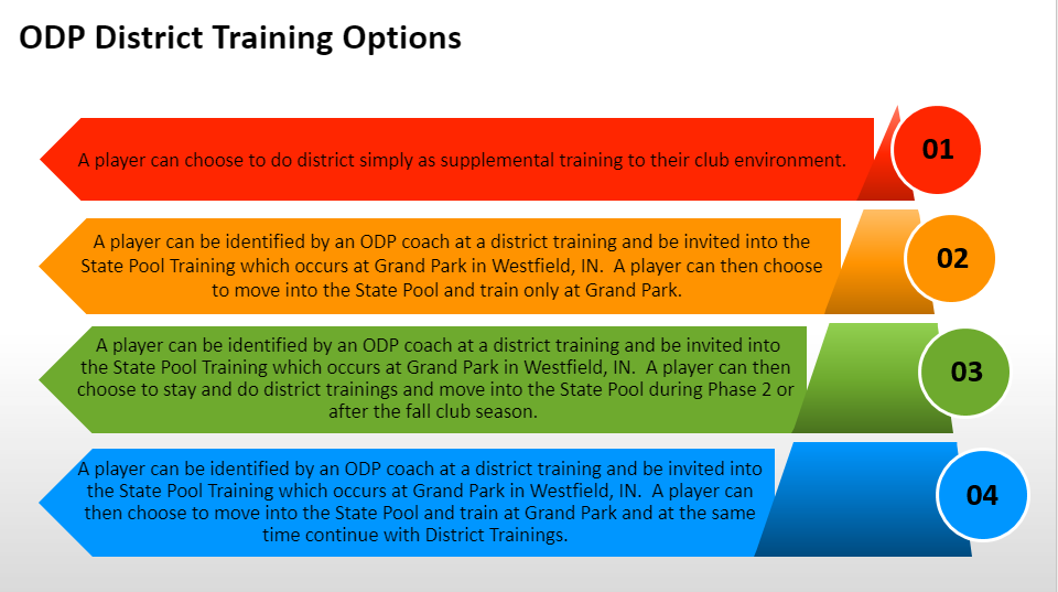 ODP_District_Options