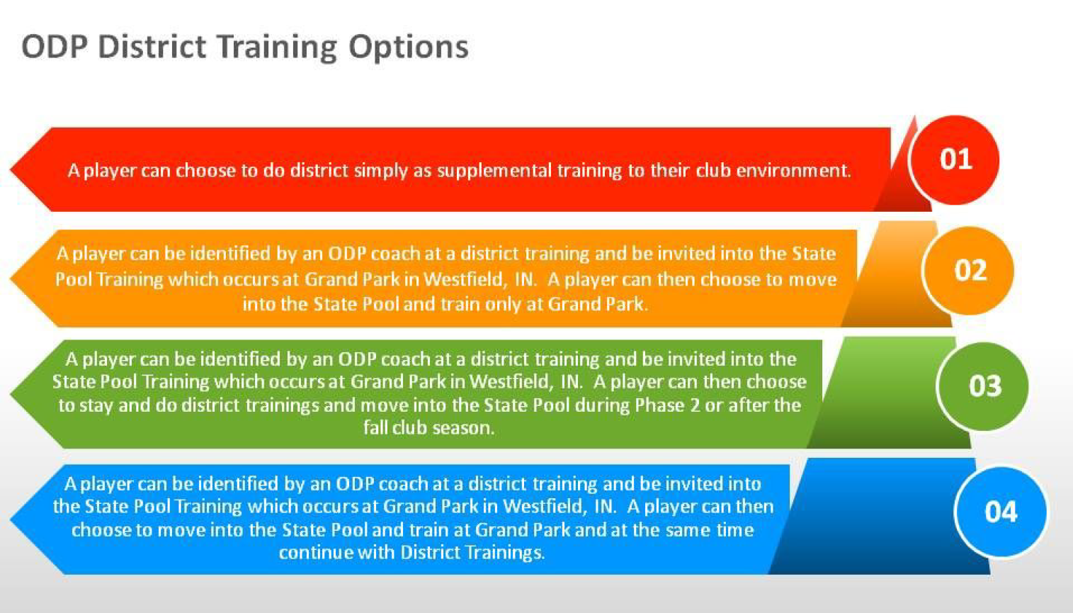 ODP_District_Training_Options