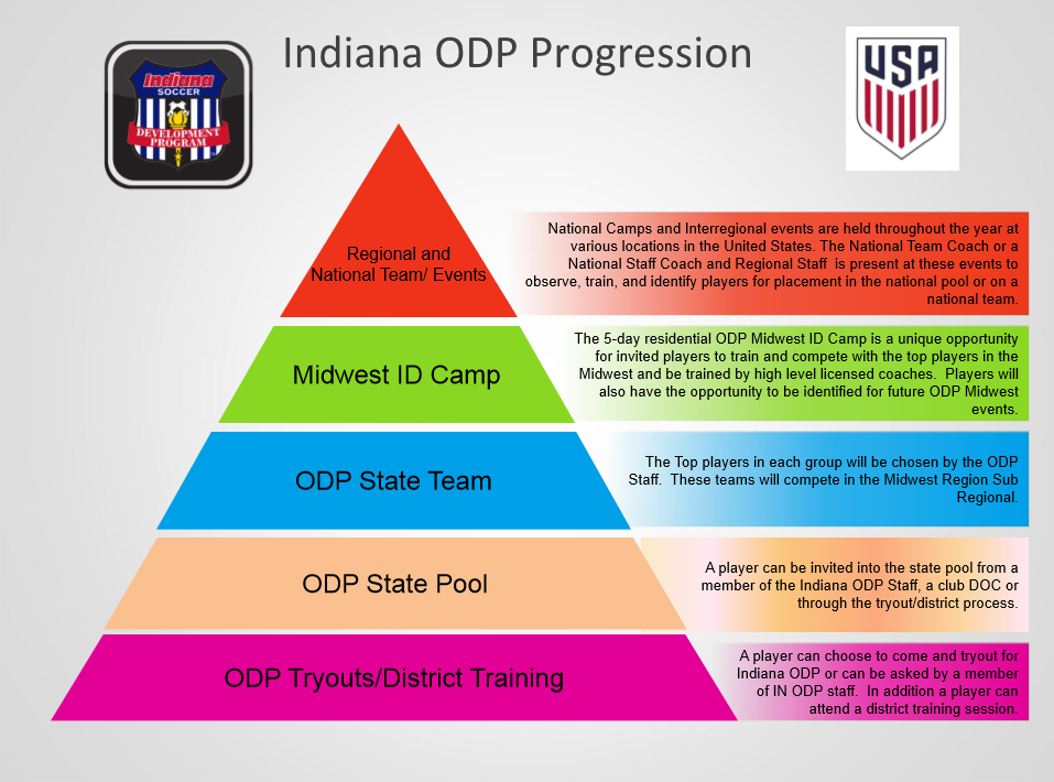 ODP_District_Training_Options_2